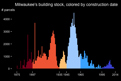 Milwaukee Ages Histogram